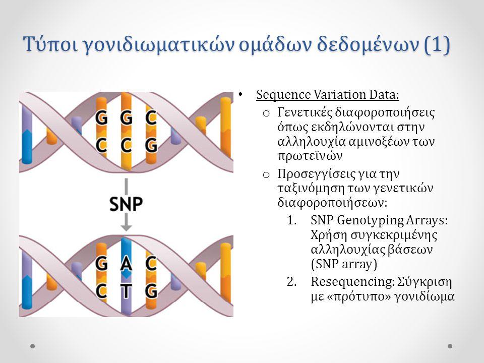 Τύποι γονιδιωματικών ομάδων δεδομένων (1) • Sequence Variation Data: o Γενετικές διαφοροποιήσεις όπως εκδηλώνονται στην αλληλουχία αμινοξέων των πρωτεϊνών o Προσεγγίσεις για την ταξινόμηση των γενετικών διαφοροποιήσεων: 1.SNP Genotyping Arrays: Χρήση συγκεκριμένης αλληλουχίας βάσεων (SNP array) 2.Resequencing: Σύγκριση με «πρότυπο» γονιδίωμα