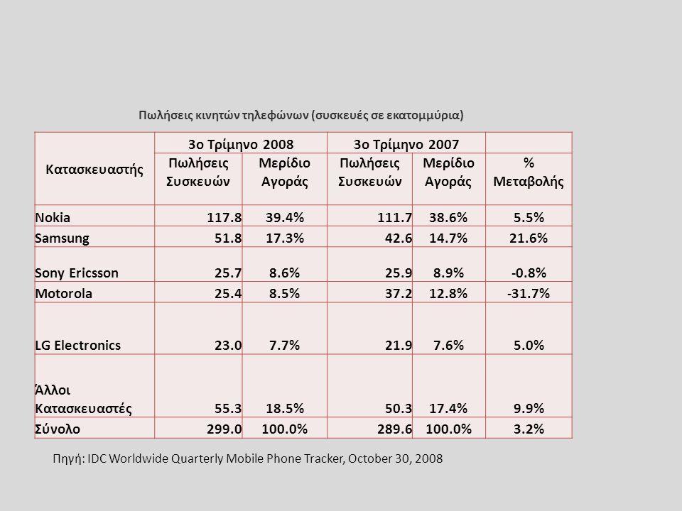 Κατασκευαστής 3o Τρίμηνο 20083o Τρίμηνο 2007 Πωλήσεις Συσκευών Μερίδιο Αγοράς Πωλήσεις Συσκευών Μερίδιο Αγοράς % Μεταβολής Nokia117.839.4%111.738.6%5.