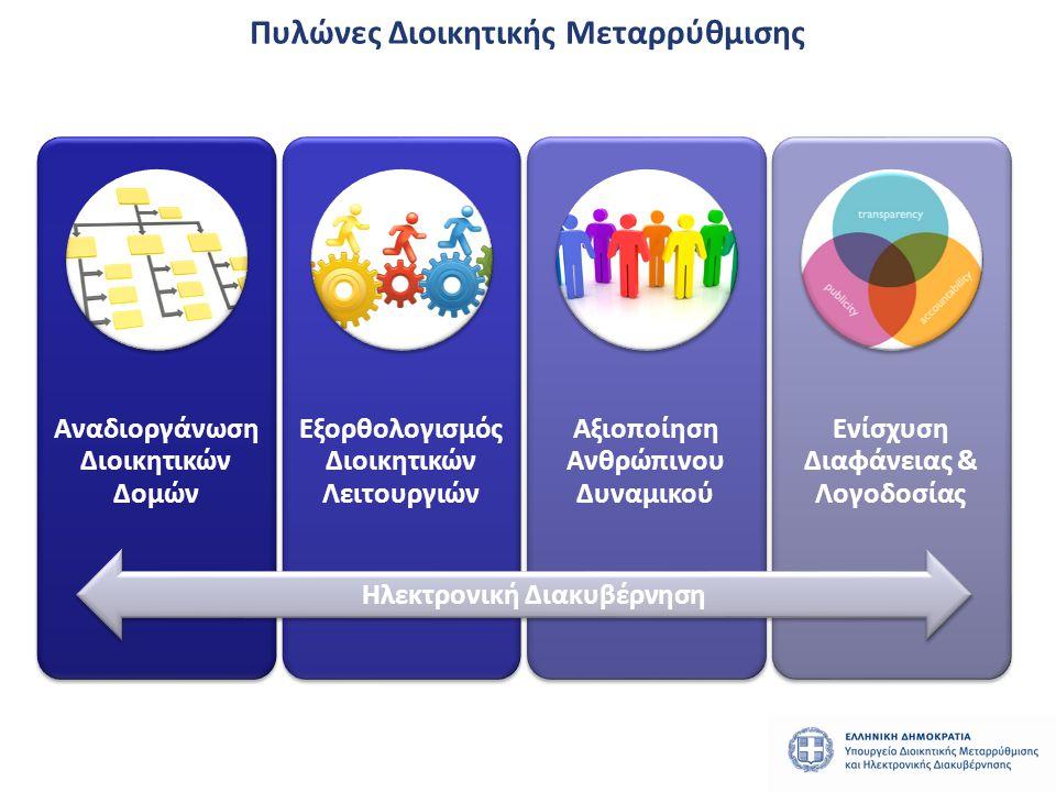 1 ος πυλώνας Αναδιοργάνωση Διοικητικών Δομών 1.Νέα οργανογράμματα της Δημόσιας Διοίκησης • Ολοκλήρωση σύνταξης Προεδρικών Διαταγμάτων για τα Υπουργεία, που βασίζονται σε εγκεκριμένες από το ΚΣΜ εκθέσεις αξιολόγησης και περιλαμβάνουν περιγράμματα αποστολής & θέσεων, καθώς και σχέδια στελέχωσης.