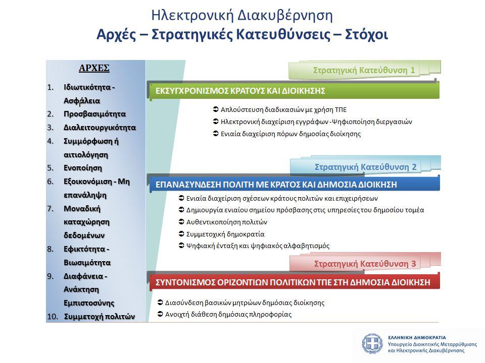 Ηλεκτρονική Διακυβέρνηση Αρχές – Στρατηγικές Κατευθύνσεις – Στόχοι