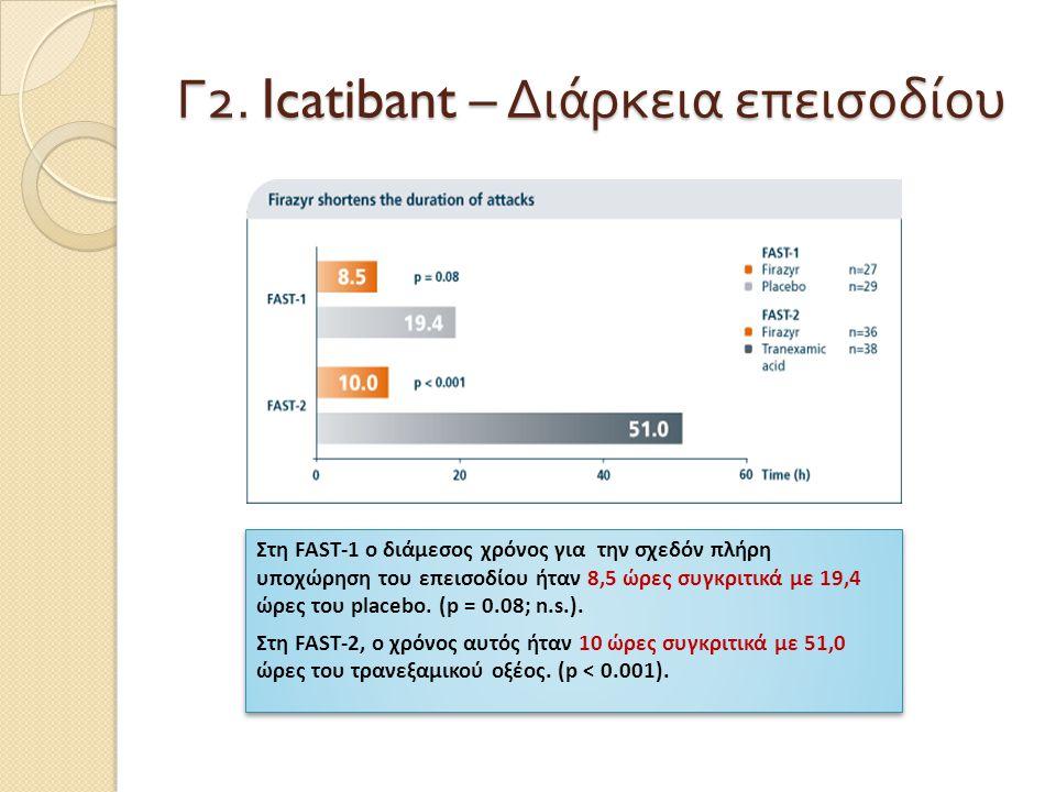 Γ 2. Icatibant – Διάρκεια επεισοδίου Στη FAST-1 ο διάμεσος χρόνος για την σχεδόν πλήρη υποχώρηση του επεισοδίου ήταν 8,5 ώρες συγκριτικά με 19,4 ώρες