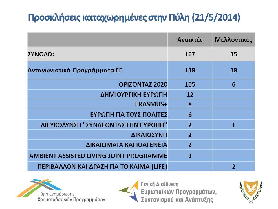 Προσκλήσεις καταχωρημένες στην Πύλη (21/5/2014) ΑνοικτέςΜελλοντικές ΣΥΝΟΛΟ:16735 Ανταγωνιστικά Προγράμματα ΕΕ13818 ΟΡΙΖΟΝΤΑΣ 20201056 ΔΗΜΙΟΥΡΓΙΚΗ ΕΥΡΩ