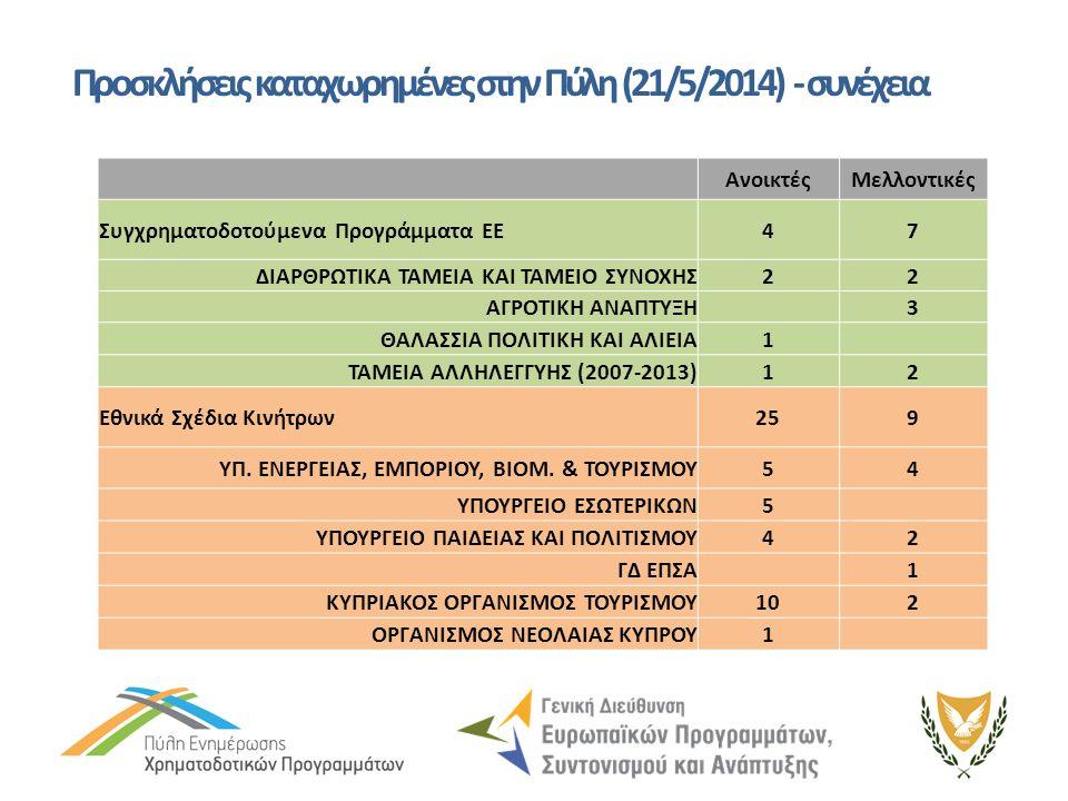Προσκλήσεις καταχωρημένες στην Πύλη (21/5/2014) - συνέχεια ΑνοικτέςΜελλοντικές Συγχρηματοδοτούμενα Προγράμματα ΕΕ47 ΔΙΑΡΘΡΩΤΙΚΑ ΤΑΜΕΙΑ ΚΑΙ ΤΑΜΕΙΟ ΣΥΝΟ
