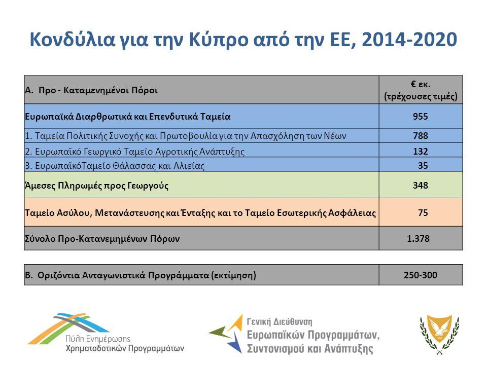 Κονδύλια για την Κύπρο από την ΕΕ, 2014-2020 A. Προ - Καταμενημένοι Πόροι € εκ. (τρέχουσες τιμές) Ευρωπαϊκά Διαρθρωτικά και Επενδυτικά Ταμεία955 1. Τα
