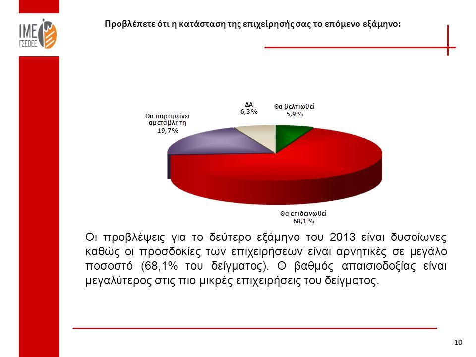 Προβλέπετε ότι η κατάσταση της επιχείρησής σας το επόμενο εξάμηνο: 10 Οι προβλέψεις για το δεύτερο εξάμηνο του 2013 είναι δυσοίωνες καθώς οι προσδοκίες των επιχειρήσεων είναι αρνητικές σε μεγάλο ποσοστό (68,1% του δείγματος).