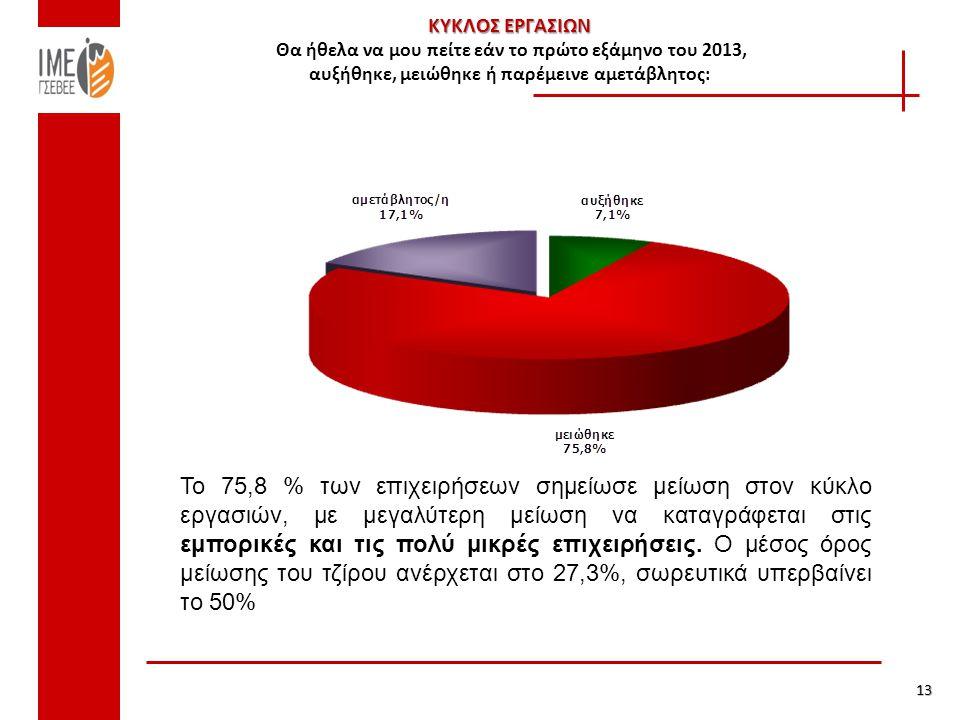 ΚΥΚΛΟΣ ΕΡΓΑΣΙΩΝ ΚΥΚΛΟΣ ΕΡΓΑΣΙΩΝ Θα ήθελα να μου πείτε εάν το πρώτο εξάμηνο του 2013, αυξήθηκε, μειώθηκε ή παρέμεινε αμετάβλητος: 13 Το 75,8 % των επιχειρήσεων σημείωσε μείωση στον κύκλο εργασιών, με μεγαλύτερη μείωση να καταγράφεται στις εμπορικές και τις πολύ μικρές επιχειρήσεις.
