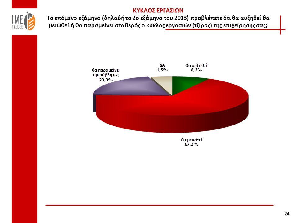 ΚΥΚΛΟΣ ΕΡΓΑΣΙΩΝ ΚΥΚΛΟΣ ΕΡΓΑΣΙΩΝ Το επόμενο εξάμηνο (δηλαδή το 2ο εξάμηνο του 2013) προβλέπετε ότι θα αυξηθεί θα μειωθεί ή θα παραμείνει σταθερός ο κύκλος εργασιών (τζίρος) της επιχείρησής σας; 24