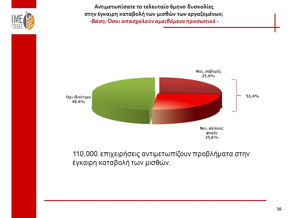 Αντιμετωπίσατε το τελευταίο 6μηνο δυσκολίες στην έγκαιρη καταβολή των μισθών των εργαζομένων; -Βάση: Όσοι απασχολούν αμειβόμενο προσωπικό - 51,4% 36 110,000 επιχειρήσεις αντιμετωπίζουν προβλήματα στην έγκαιρη καταβολή των μισθών.