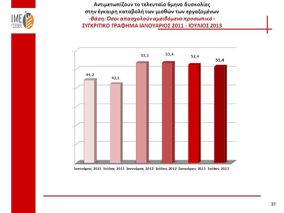 Αντιμετωπίζουν το τελευταίο 6μηνο δυσκολίες στην έγκαιρη καταβολή των μισθών των εργαζομένων -Βάση: Όσοι απασχολούν αμειβόμενο προσωπικό - ΣΥΓΚΡΙΤΙΚΟ ΓΡΑΦΗΜΑ ΙΑΝΟΥΑΡΙΟΣ 2011 - ΙΟΥΛΙΟΣ 2013 37