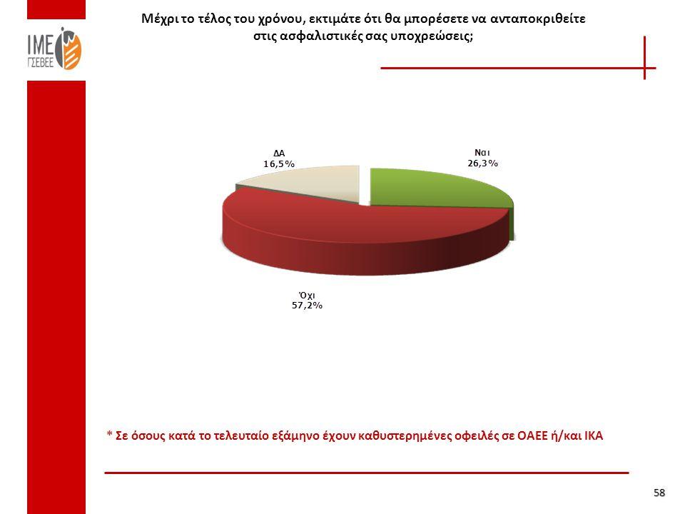 58 * Σε όσους κατά το τελευταίο εξάμηνο έχουν καθυστερημένες οφειλές σε ΟΑΕΕ ή/και ΙΚΑ