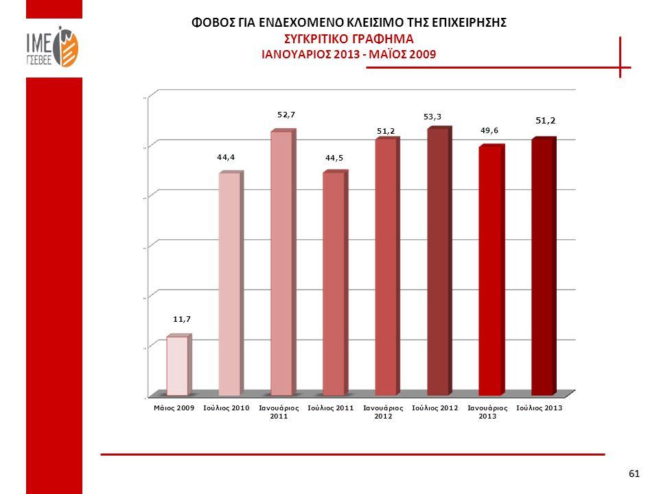 ΦΟΒΟΣ ΓΙΑ ΕΝΔΕΧΟΜΕΝΟ ΚΛΕΙΣΙΜΟ ΤΗΣ ΕΠΙΧΕΙΡΗΣΗΣ ΣΥΓΚΡΙΤΙΚΟ ΓΡΑΦΗΜΑ ΙΑΝΟΥΑΡΙΟΣ 2013 - ΜΑΪΟΣ 2009 61