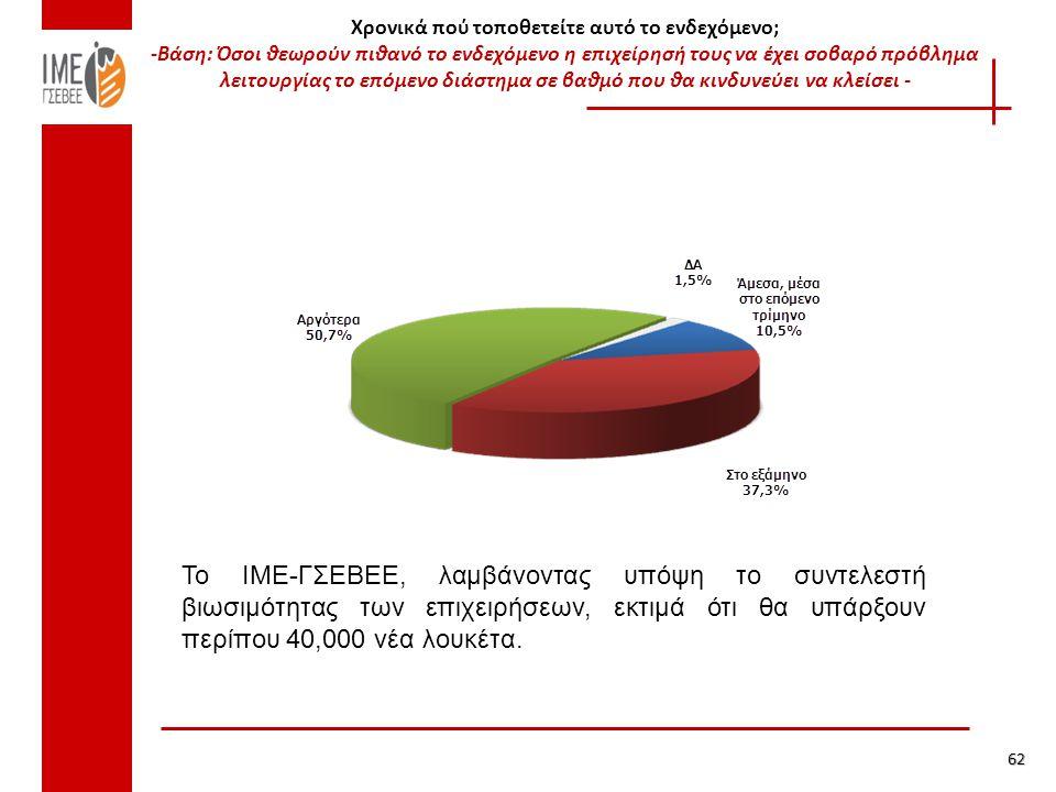 Χρονικά πού τοποθετείτε αυτό το ενδεχόμενο; -Βάση: Όσοι θεωρούν πιθανό το ενδεχόμενο η επιχείρησή τους να έχει σοβαρό πρόβλημα λειτουργίας το επόμενο διάστημα σε βαθμό που θα κινδυνεύει να κλείσει - 62 Το ΙΜΕ-ΓΣΕΒΕΕ, λαμβάνοντας υπόψη το συντελεστή βιωσιμότητας των επιχειρήσεων, εκτιμά ότι θα υπάρξουν περίπου 40,000 νέα λουκέτα.