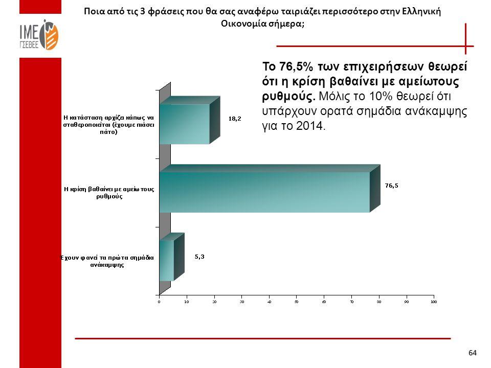 Ποια από τις 3 φράσεις που θα σας αναφέρω ταιριάζει περισσότερο στην Ελληνική Οικονομία σήμερα; 64 Το 76,5% των επιχειρήσεων θεωρεί ότι η κρίση βαθαίνει με αμείωτους ρυθμούς.