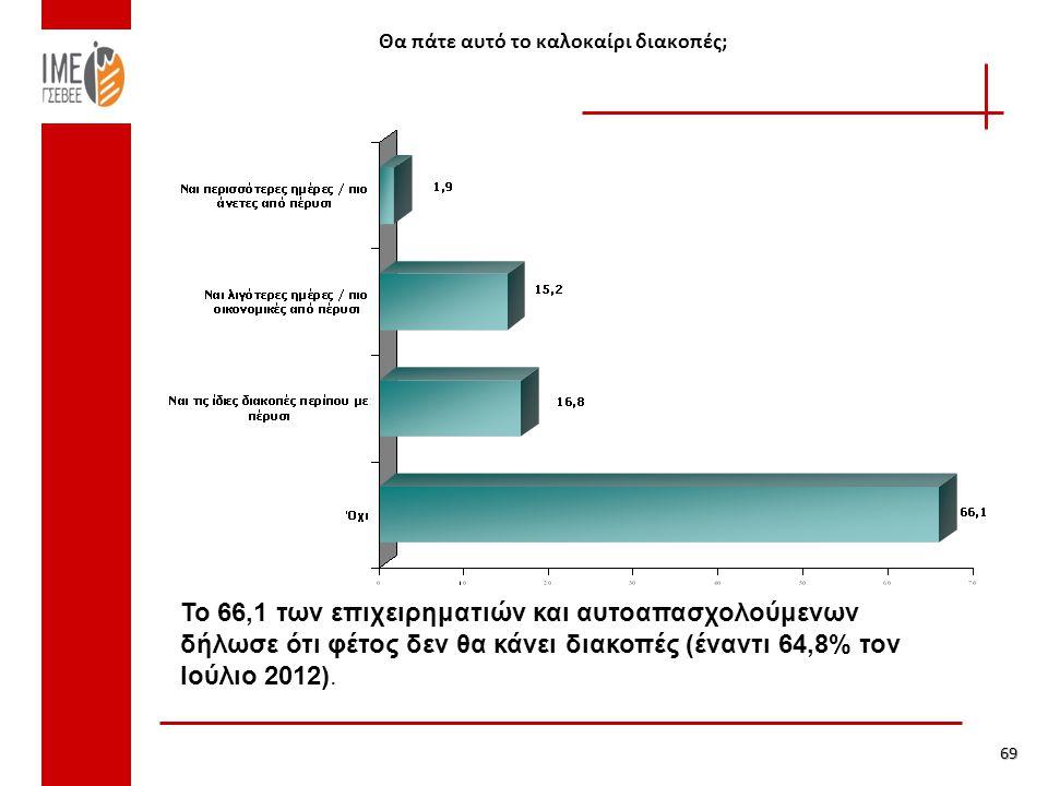 Θα πάτε αυτό το καλοκαίρι διακοπές; 69 Το 66,1 των επιχειρηματιών και αυτοαπασχολούμενων δήλωσε ότι φέτος δεν θα κάνει διακοπές (έναντι 64,8% τον Ιούλιο 2012).
