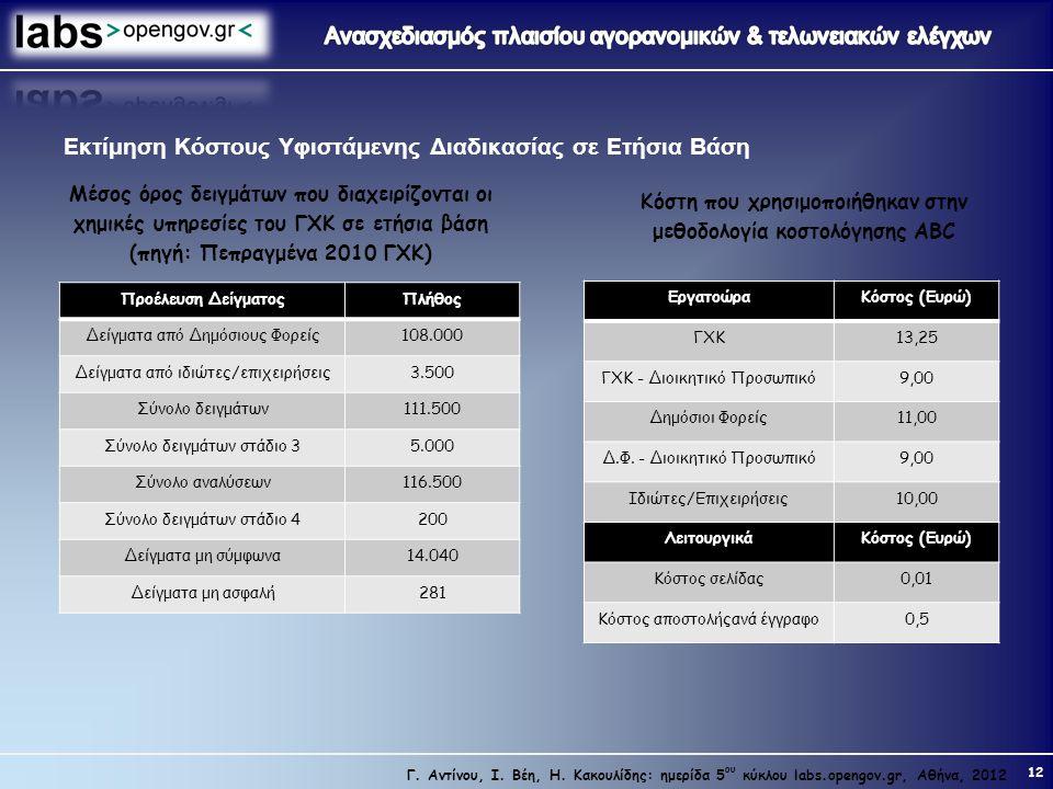 12 Γ. Αντίνου, Ι. Βέη, Η. Κακουλίδης: ημερίδα 5 ου κύκλου labs.opengov.gr, Αθήνα, 2012 Εκτίμηση Κόστους Υφιστάμενης Διαδικασίας σε Ετήσια Βάση Μέσος ό