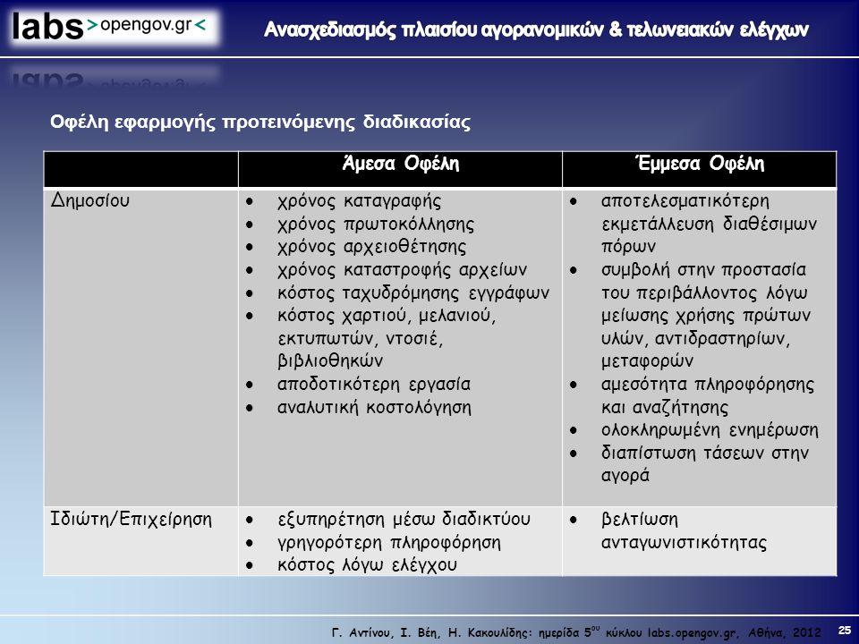 25 Γ. Αντίνου, Ι. Βέη, Η. Κακουλίδης: ημερίδα 5 ου κύκλου labs.opengov.gr, Αθήνα, 2012 Οφέλη εφαρμογής προτεινόμενης διαδικασίας Άμεσα ΟφέληΈμμεσα Οφέ