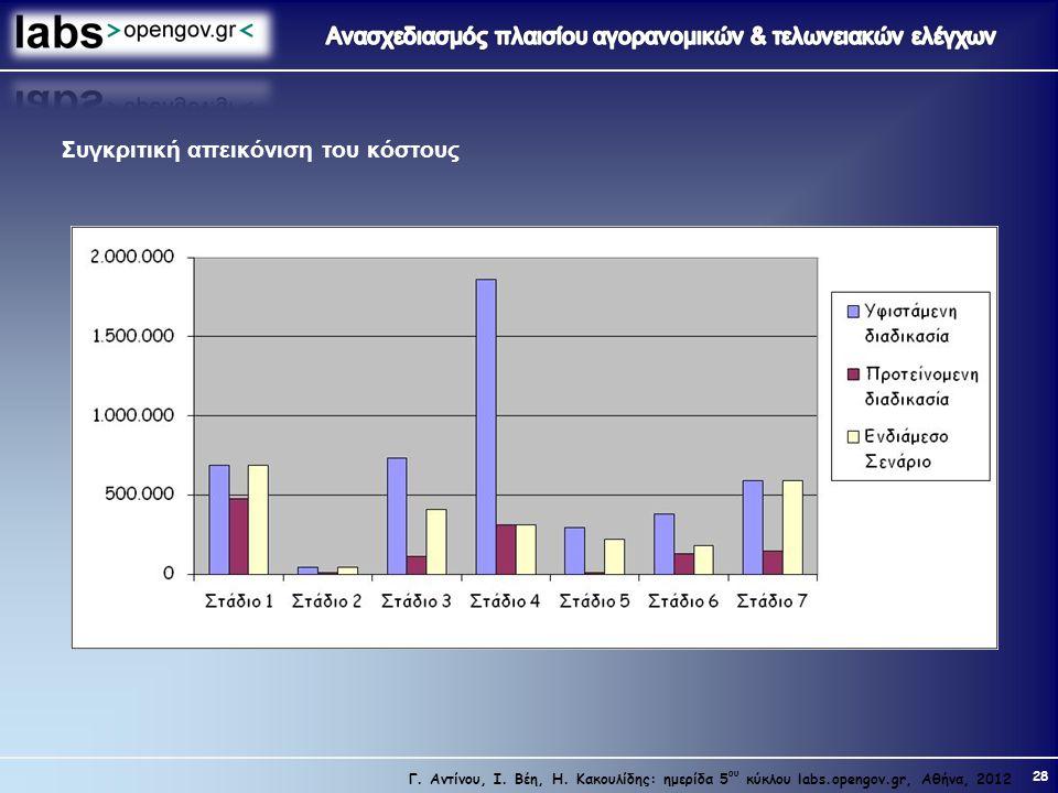 28 Γ. Αντίνου, Ι. Βέη, Η. Κακουλίδης: ημερίδα 5 ου κύκλου labs.opengov.gr, Αθήνα, 2012 Συγκριτική απεικόνιση του κόστους