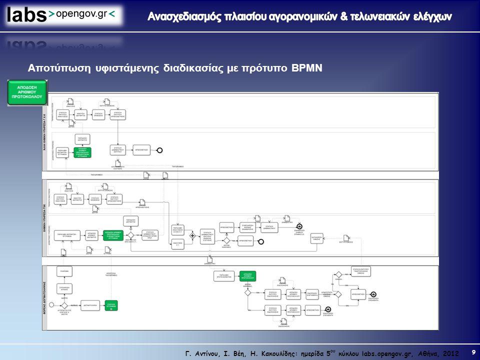 9 Γ. Αντίνου, Ι. Βέη, Η. Κακουλίδης: ημερίδα 5 ου κύκλου labs.opengov.gr, Αθήνα, 2012 Αποτύπωση υφιστάμενης διαδικασίας με πρότυπο BPMN