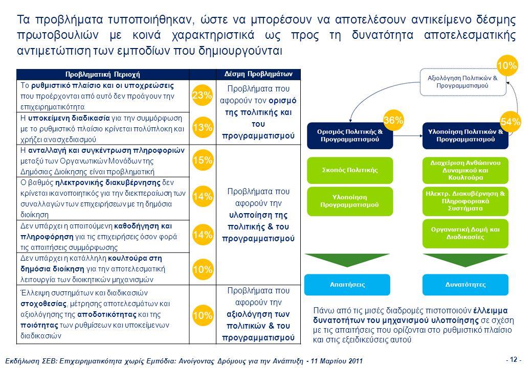 Εκδήλωση ΣΕΒ: Επιχειρηματικότητα χωρίς Εμπόδια: Ανοίγοντας Δρόμους για την Ανάπτυξη - 11 Μαρτίου 2011 - 12 - Τα προβλήματα τυποποιήθηκαν, ώστε να μπορέσουν να αποτελέσουν αντικείμενο δέσμης πρωτοβουλιών με κοινά χαρακτηριστικά ως προς τη δυνατότητα αποτελεσματικής αντιμετώπιση των εμποδίων που δημιουργούνται Προβληματική Περιοχή Δέσμη Προβλημάτων Το ρυθμιστικό πλαίσιο και οι υποχρεώσεις που προέρχονται από αυτό δεν προάγουν την επιχειρηματικότητα Προβλήματα που αφορούν τον ορισμό της πολιτικής και του προγραμματισμού Η υποκείμενη διαδικασία για την συμμόρφωση με το ρυθμιστικό πλαίσιο κρίνεται πολύπλοκη και χρήζει ανασχεδιασμού Η ανταλλαγή και συγκέντρωση πληροφοριών μεταξύ των Οργανωτικών Μονάδων της Δημόσιας Διοίκησης είναι προβληματική Προβλήματα που αφορούν την υλοποίηση της πολιτικής & του προγραμματισμού Ο βαθμός ηλεκτρονικής διακυβέρνησης δεν κρίνεται ικανοποιητικός για την διεκπεραίωση των συναλλαγών των επιχειρήσεων με τη δημόσια διοίκηση Δεν υπάρχει η απαιτούμενη καθοδήγηση και πληροφόρηση για τις επιχειρήσεις όσον φορά τις απαιτήσεις συμμόρφωσης Δεν υπάρχει η κατάλληλη κουλτούρα στη δημόσια διοίκηση για την αποτελεσματική λειτουργία των διοικητικών μηχανισμών Έλλειψη συστημάτων και διαδικασιών στοχοθεσίας, μέτρησης αποτελεσμάτων και αξιολόγησης της αποδοτικότητας και της ποιότητας των ρυθμίσεων και υποκείμενων διαδικασιών Προβλήματα που αφορούν την αξιολόγηση των πολιτικών & του προγραμματισμού 36% 54% 10% 23% 13% 15% 14% 10% Πάνω από τις μισές διαδρομές πιστοποιούν έλλειμμα δυνατοτήτων του μηχανισμού υλοποίησης σε σχέση με τις απαιτήσεις που ορίζονται στο ρυθμιστικό πλαίσιο και στις εξειδικεύσεις αυτού