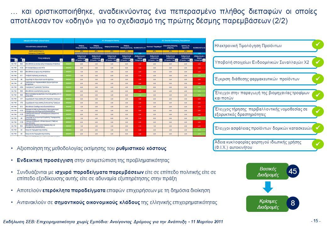 Εκδήλωση ΣΕΒ: Επιχειρηματικότητα χωρίς Εμπόδια: Ανοίγοντας Δρόμους για την Ανάπτυξη - 11 Μαρτίου 2011 - 15 - … και οριστικοποιήθηκε, αναδεικνύοντας ένα πεπερασμένο πλήθος διεπαφών οι οποίες αποτέλεσαν τον «οδηγό» για το σχεδιασμό της πρώτης δέσμης παρεμβάσεων (2/2) •Αξιοποίηση της μεθοδολογίας εκτίμησης του ρυθμιστικού κόστους •Ενδεικτική προσέγγιση στην αντιμετώπιση της προβληματικότητας •Συνδυάζονται με ισχυρά παραδείγματα παρεμβάσεων είτε σε επίπεδο πολιτικής είτε σε επίπεδο εξειδίκευσης αυτής είτε σε αδυναμία εξυπηρέτησης στην πράξη •Αποτελούν ετερόκλητα παραδείγματα επαφών επιχειρήσεων με τη δημόσια διοίκηση •Αντανακλούν σε σημαντικούς οικονομικούς κλάδους της ελληνικής επιχειρηματικότητας Ηλεκτρονική Τιμολόγηση Προϊόντων Έλεγχοι στην παραγωγή της βιομηχανίας τροφίμων και ποτών Υποβολή στοιχείων Ενδοομιλικών Συναλλαγών Χ2 Άδεια κυκλοφορίας φορτηγού ιδιωτικής χρήσης (Φ.Ι.Χ.) αυτοκινήτου Έγκριση διάθεσης φαρμακευτικών προϊόντων Έλεγχος τήρησης περιβαλλοντικής νομοθεσίας σε εξορυκτικές δραστηριότητες Έλεγχοι ασφάλειας προϊόντων δομικών κατασκευών Βασικές Διαδρομές Κρίσιμες Διαδρομές 8 45       