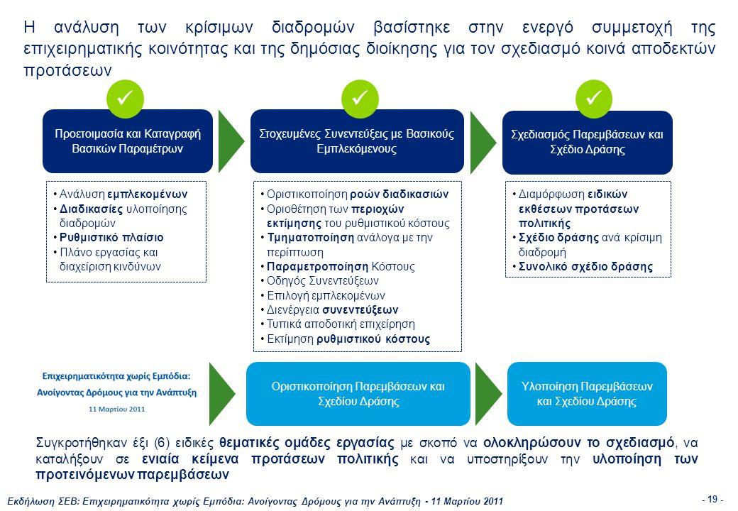 Εκδήλωση ΣΕΒ: Επιχειρηματικότητα χωρίς Εμπόδια: Ανοίγοντας Δρόμους για την Ανάπτυξη - 11 Μαρτίου 2011 - 19 - Η ανάλυση των κρίσιμων διαδρομών βασίστηκε στην ενεργό συμμετοχή της επιχειρηματικής κοινότητας και της δημόσιας διοίκησης για τον σχεδιασμό κοινά αποδεκτών προτάσεων Προετοιμασία και Καταγραφή Βασικών Παραμέτρων Στοχευμένες Συνεντεύξεις με Βασικούς Εμπλεκόμενους Σχεδιασμός Παρεμβάσεων και Σχέδιο Δράσης Οριστικοποίηση Παρεμβάσεων και Σχεδίου Δράσης  Υλοποίηση Παρεμβάσεων και Σχεδίου Δράσης •Ανάλυση εμπλεκομένων •Διαδικασίες υλοποίησης διαδρομών •Ρυθμιστικό πλαίσιο •Πλάνο εργασίας και διαχείριση κινδύνων •Οριστικοποίηση ροών διαδικασιών •Οριοθέτηση των περιοχών εκτίμησης του ρυθμιστικού κόστους •Τμηματοποίηση ανάλογα με την περίπτωση •Παραμετροποίηση Κόστους •Οδηγός Συνεντεύξεων •Επιλογή εμπλεκομένων •Διενέργεια συνεντεύξεων •Τυπικά αποδοτική επιχείρηση •Εκτίμηση ρυθμιστικού κόστους •Διαμόρφωση ειδικών εκθέσεων προτάσεων πολιτικής •Σχέδιο δράσης ανά κρίσιμη διαδρομή •Συνολικό σχέδιο δράσης Συγκροτήθηκαν έξι (6) ειδικές θεματικές ομάδες εργασίας με σκοπό να ολοκληρώσουν το σχεδιασμό, να καταλήξουν σε ενιαία κείμενα προτάσεων πολιτικής και να υποστηρίξουν την υλοποίηση των προτεινόμενων παρεμβάσεων