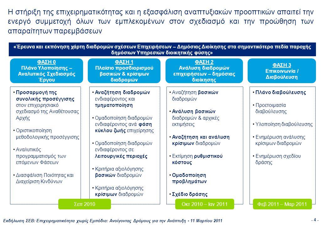 Εκδήλωση ΣΕΒ: Επιχειρηματικότητα χωρίς Εμπόδια: Ανοίγοντας Δρόμους για την Ανάπτυξη - 11 Μαρτίου 2011 - 4 - Η στήριξη της επιχειρηματικότητας και η εξασφάλιση αναπτυξιακών προοπτικών απαιτεί την ενεργό συμμετοχή όλων των εμπλεκομένων στον σχεδιασμό και την προώθηση των απαραίτητων παρεμβάσεων «Έρευνα και εκπόνηση χάρτη διαδρομών σχέσεων Επιχειρήσεων – Δημόσιας Διοίκησης στα σημαντικότερα πεδία παροχής δημόσιων Υπηρεσιών διοικητικής φύσης» ΦΑΣΗ 0 Πλάνο Υλοποίησης – Αναλυτικός Σχεδιασμός Έργου ΦΑΣΗ 1 Πλαίσιο προσδιορισμού βασικών & κρίσιμων διαδρομών ΦΑΣΗ 2 Ανάλυση διαδρομών επιχειρήσεων – δημόσιας διοίκησης ΦΑΣΗ 3 Επικοινωνία / Διαβούλευση •Προσαρμογή της συνολικής προσέγγισης στον επιχειρησιακό σχεδιασμό της Αναθέτουσας Αρχής •Οριστικοποίηση μεθοδολογικής προσέγγισης •Αναλυτικός προγραμματισμός των επόμενων Φάσεων •Διασφάλιση Ποιότητας και Διαχείριση Κινδύνων •Αναζήτηση διαδρομών ενδιαφέροντος και τμηματοποίηση •Ομαδοποίηση διαδρομών ενδιαφέροντος ανά φάση κύκλου ζωής επιχείρησης •Ομαδοποίηση διαδρομών ενδιαφέροντος σε λειτουργικές περιοχές •Κριτήρια αξιολόγησης βασικών διαδρομών •Κριτήρια αξιολόγησης κρίσιμων διαδρομών •Αναζήτηση βασικών διαδρομών •Ανάλυση βασικών διαδρομών & αρχικές εκτιμήσεις •Αναζήτηση και ανάλυση κρίσιμων διαδρομών •Εκτίμηση ρυθμιστικού κόστους •Ομαδοποίηση προβλημάτων •Σχέδιο δράσης •Πλάνο διαβούλευσης •Προετοιμασία διαβούλευσης •Υλοποίηση διαβούλευσης •Ενημέρωση ανάλυσης κρίσιμων διαδρομών •Ενημέρωση σχεδίου δράσης Σεπ 2010Οκτ 2010 – Ιαν 2011Φεβ 2011 – Μαρ 2011