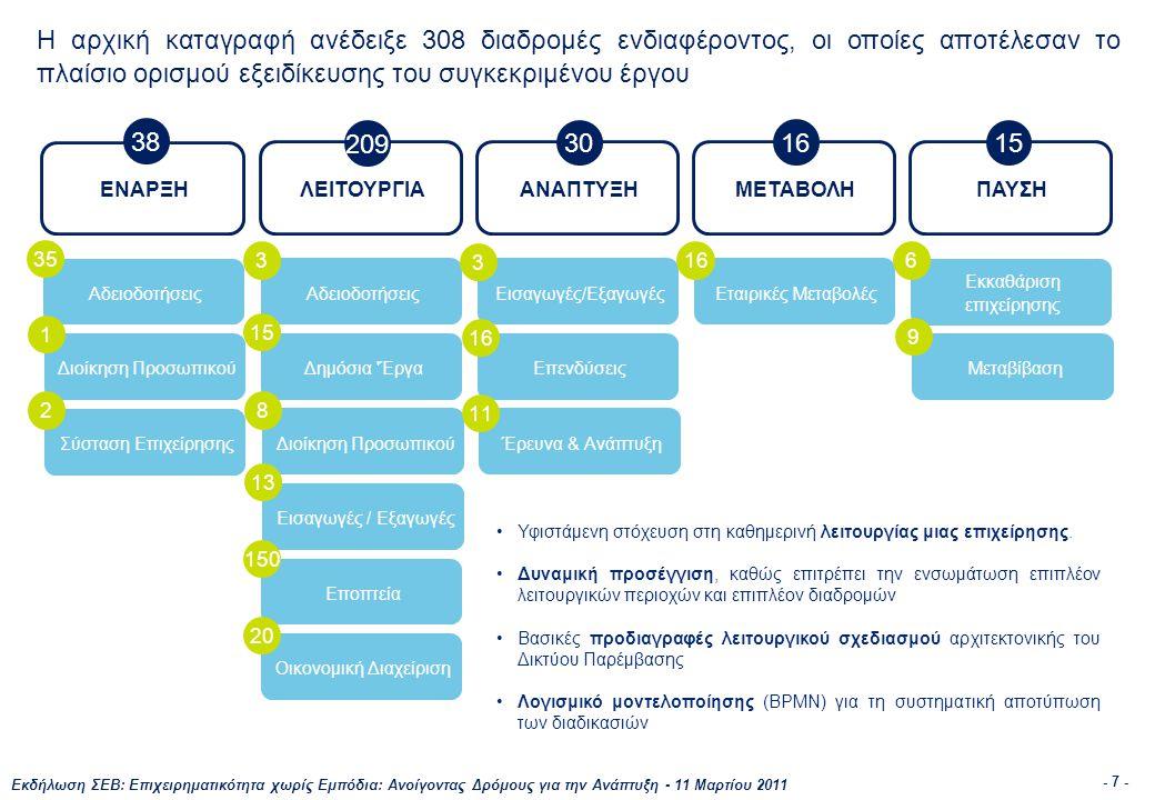 Εκδήλωση ΣΕΒ: Επιχειρηματικότητα χωρίς Εμπόδια: Ανοίγοντας Δρόμους για την Ανάπτυξη - 11 Μαρτίου 2011 - 7 - Η αρχική καταγραφή ανέδειξε 308 διαδρομές ενδιαφέροντος, οι οποίες αποτέλεσαν το πλαίσιο ορισμού εξειδίκευσης του συγκεκριμένου έργου ΕΝΑΡΞΗ ΛΕΙΤΟΥΡΓΙΑΑΝΑΠΤΥΞΗΜΕΤΑΒΟΛΗΠΑΥΣΗ Αδειοδοτήσεις Διοίκηση Προσωπικού Σύσταση Επιχείρησης Αδειοδοτήσεις Δημόσια Έργα Διοίκηση Προσωπικού Εισαγωγές / Εξαγωγές Εποπτεία Οικονομική Διαχείριση Εισαγωγές/Εξαγωγές Επενδύσεις Έρευνα & Ανάπτυξη Εκκαθάριση επιχείρησης Μεταβίβαση Εταιρικές Μεταβολές 38 209 30 16 15 35 1 2 3 15 8 13 150 20 3 16 11 166 9 •Υφιστάμενη στόχευση στη καθημερινή λειτουργίας μιας επιχείρησης.