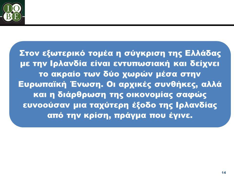 Στον εξωτερικό τομέα η σύγκριση της Ελλάδας με την Ιρλανδία είναι εντυπωσιακή και δείχνει το ακραίο των δύο χωρών μέσα στην Ευρωπαϊκή Ένωση. Οι αρχικέ