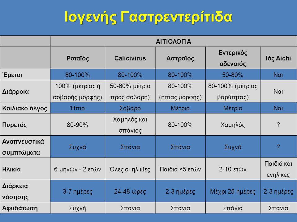 ΑΙΤΙΟΛΟΓΙΑ ΡοταϊόςCalicivirusΑστροϊός Εντερικός αδενοϊός Ιός Aichi Έμετοι80-100% 50-80%Ναι Διάρροια 100% (μέτριας ή σοβαρής μορφής) 50-60% μέτρια προς
