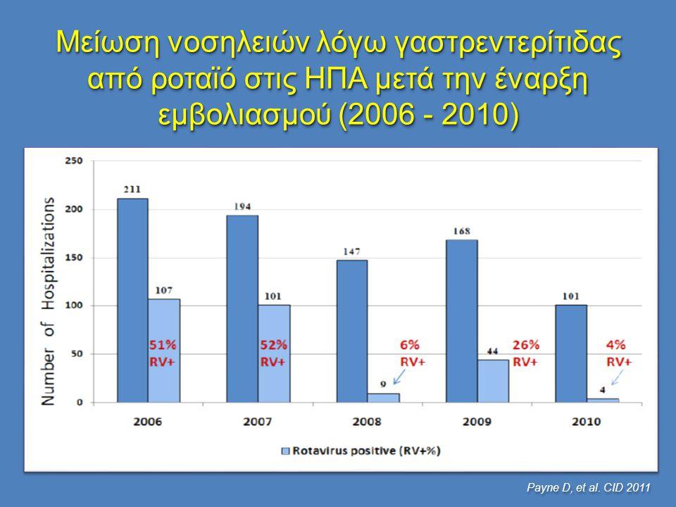 Μείωση νοσηλειών λόγω γαστρεντερίτιδας από ροταϊό στις ΗΠΑ μετά την έναρξη εμβολιασμού (2006 - 2010) Payne D, et al. CID 2011