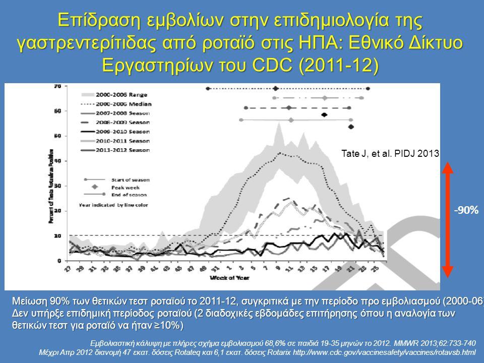 Επίδραση εμβολίων στην επιδημιολογία της γαστρεντερίτιδας από ροταϊό στις ΗΠΑ: Εθνικό Δίκτυο Εργαστηρίων του CDC (2011-12) Μείωση 90% των θετικών τεστ