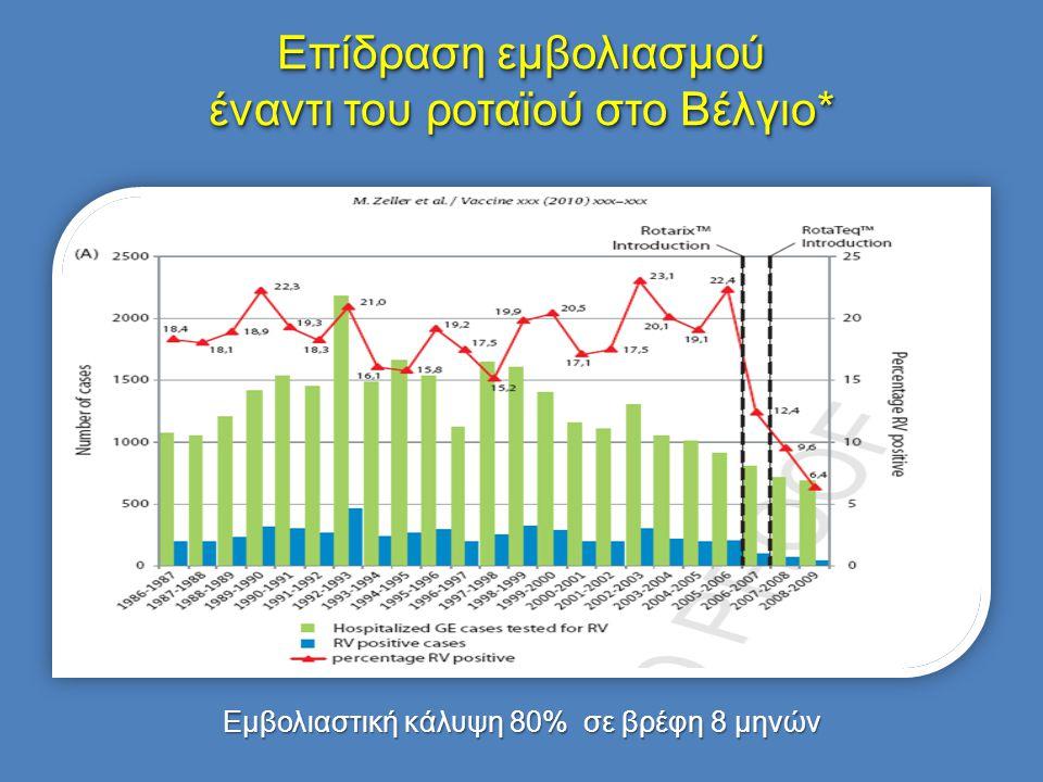 Επίδραση εμβολιασμού έναντι του ροταϊού στο Βέλγιο* Εμβολιαστική κάλυψη 80% σε βρέφη 8 μηνών