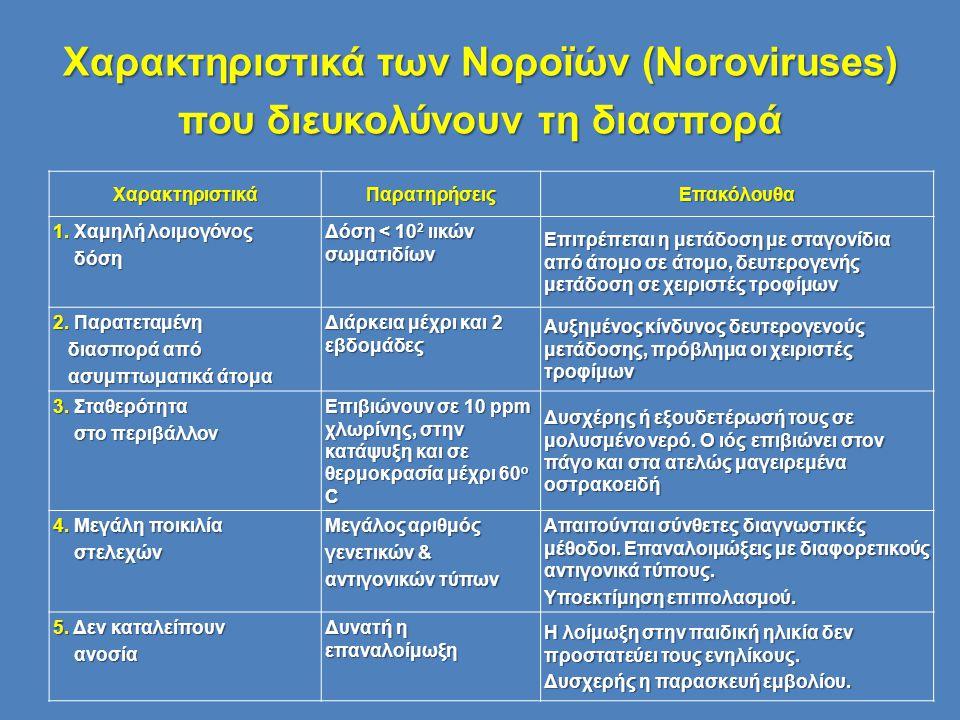 Χαρακτηριστικά των Νοροϊών (Noroviruses) που διευκολύνουν τη διασπορά ΧαρακτηριστικάΠαρατηρήσειςΕπακόλουθα 1. Χαμηλή λοιμογόνος δόση δόση Δόση < 10 2