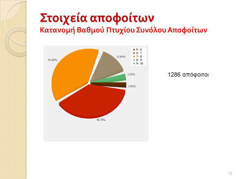 Στοιχεία αποφοίτων Στοιχεία αποφοίτων Κατανομή Βαθμού Πτυχίου Συνόλου Αποφοίτων 19 1286 απόφοιτοι