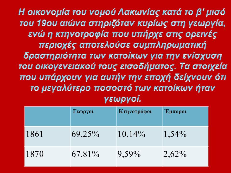 ΓεωργοίΚτηνοτρόφοιΈμποροι 186169,25%10,14%1,54% 187067,81%9,59%2,62%