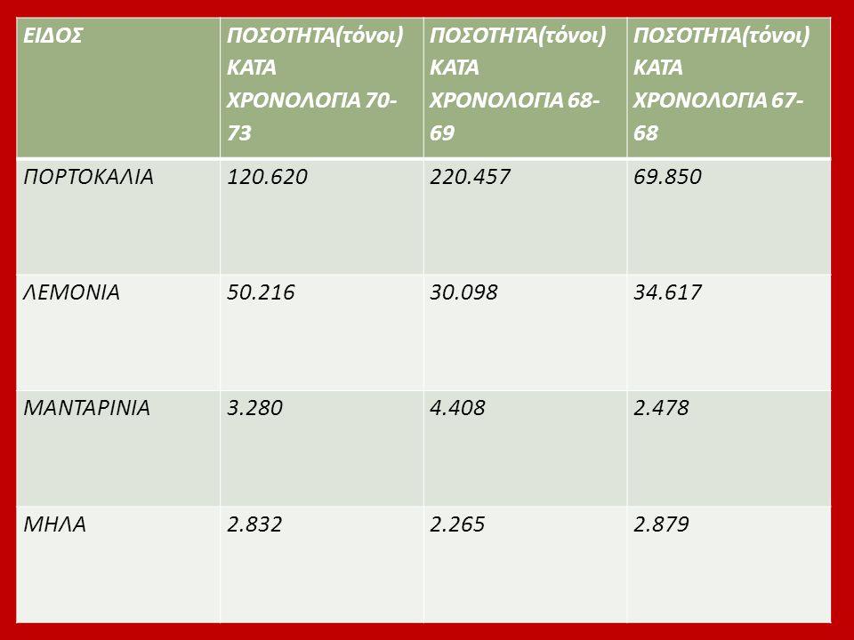 ΕΙΔΟΣ ΠΟΣΟΤΗΤΑ(τόνοι) ΚΑΤΑ ΧΡΟΝΟΛΟΓΙΑ 70- 73 ΠΟΣΟΤΗΤΑ(τόνοι) ΚΑΤΑ ΧΡΟΝΟΛΟΓΙΑ 68- 69 ΠΟΣΟΤΗΤΑ(τόνοι) ΚΑΤΑ ΧΡΟΝΟΛΟΓΙΑ 67- 68 ΠΟΡΤΟΚΑΛΙΑ120.620220.45769.