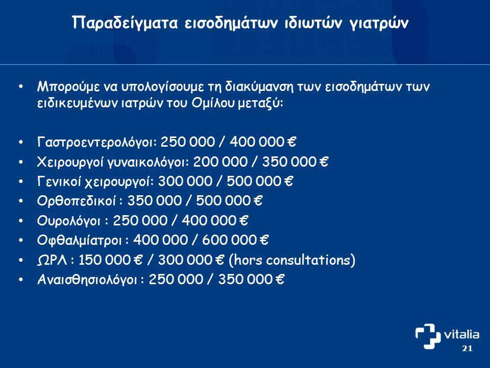 • Μπορούμε να υπολογίσουμε τη διακύμανση των εισοδημάτων των ειδικευμένων ιατρών του Ομίλου μεταξύ: • Γαστροεντερολόγοι: 250 000 / 400 000 € • Χειρουργοί γυναικολόγοι: 200 000 / 350 000 € • Γενικοί χειρουργοί: 300 000 / 500 000 € • Ορθοπεδικοί : 350 000 / 500 000 € • Ουρολόγοι : 250 000 / 400 000 € • Οφθαλμίατροι : 400 000 / 600 000 € • ΩΡΛ : 150 000 € / 300 000 € (hors consultations) • Αναισθησιολόγοι : 250 000 / 350 000 € Παραδείγματα εισοδημάτων ιδιωτών γιατρών 21