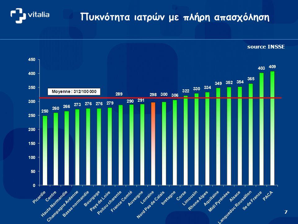 Πυκνότητα ιατρών με πλήρη απασχόληση source INSSE 7
