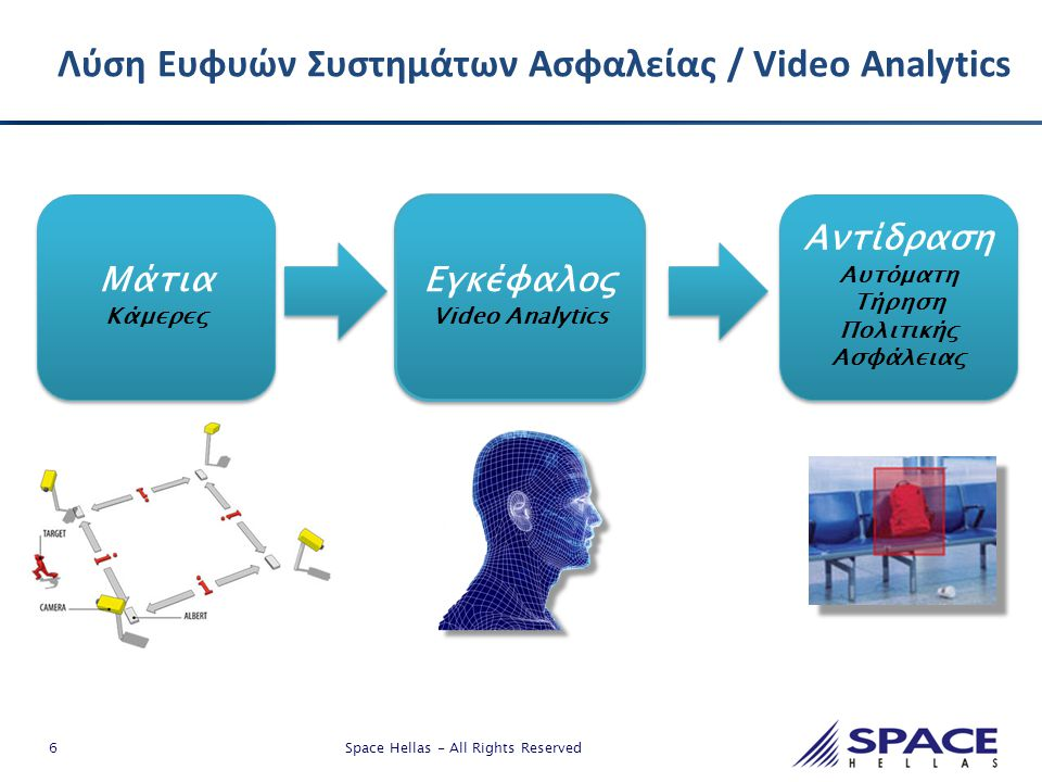 6 Space Hellas - All Rights Reserved Λύση Ευφυών Συστημάτων Ασφαλείας / Video Analytics Αντίδραση Αυτόματη Τήρηση Πολιτικής Ασφάλειας Αντίδραση Αυτόμα