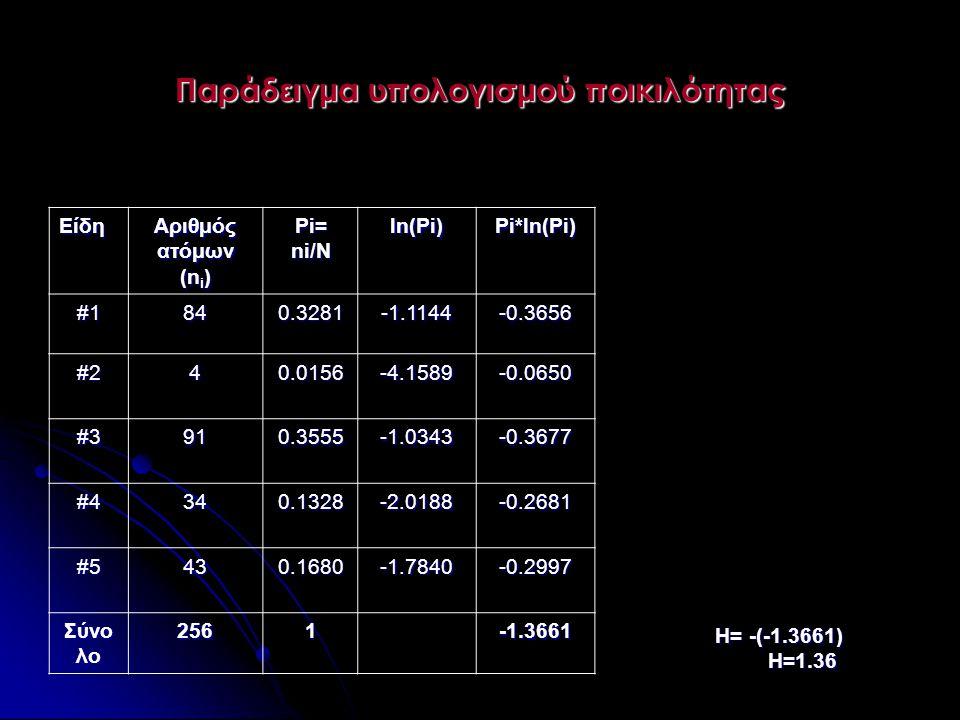 Παράδειγμα υπολογισμού ποικιλότητας Είδη Αριθμός ατόμων (n i ) Pi= ni/N ln(Pi)Pi*ln(Pi) #1840.3281-1.1144-0.3656 #240.0156-4.1589-0.0650 #3910.3555-1.