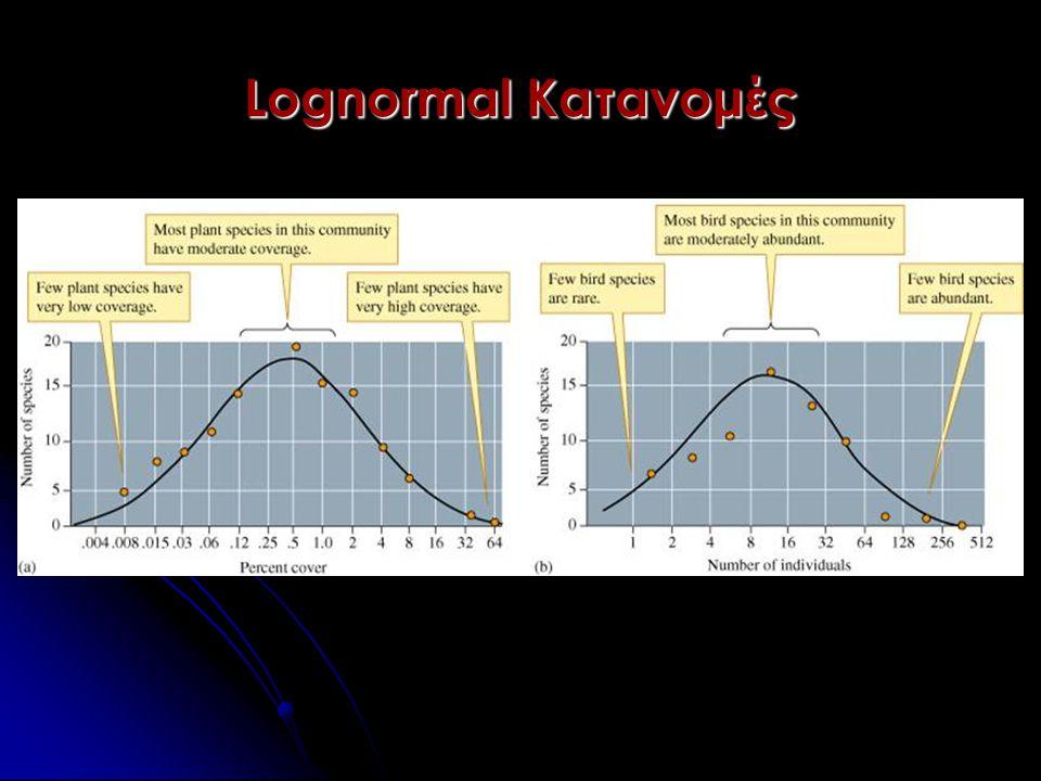 Lognormal Κατανομές