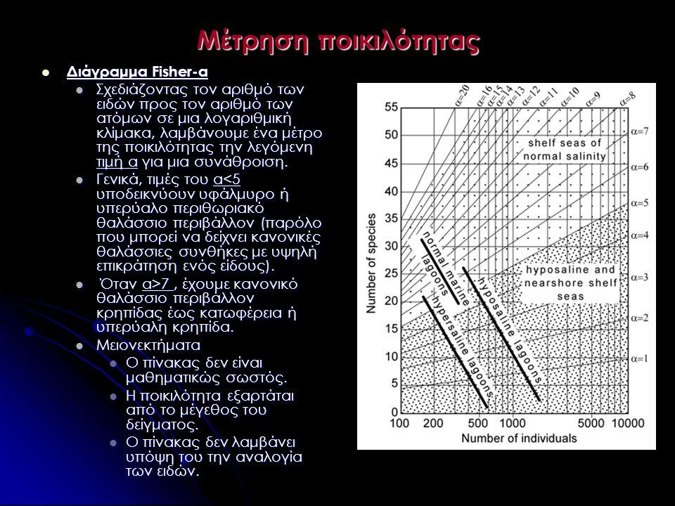 Μέτρηση ποικιλότητας  Διάγραμμα Fisher-α  Σχεδιάζοντας τον αριθμό των ειδών προς τον αριθμό των ατόμων σε μια λογαριθμική κλίμακα, λαμβάνουμε ένα μέ