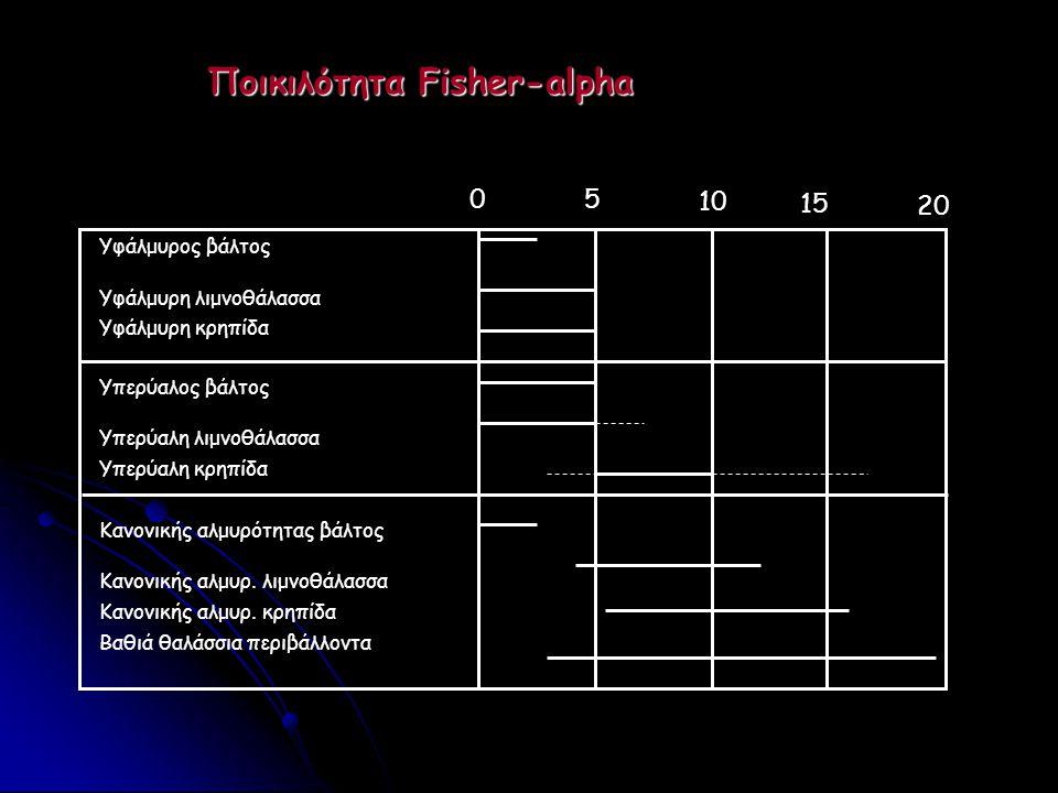 Ποικιλότητα Fisher-alpha 05 10 15 20 Υφάλμυρος βάλτος Υφάλμυρη λιμνοθάλασσα Υφάλμυρη κρηπίδα Υπερύαλος βάλτος Υπερύαλη λιμνοθάλασσα Υπερύαλη κρηπίδα Κ