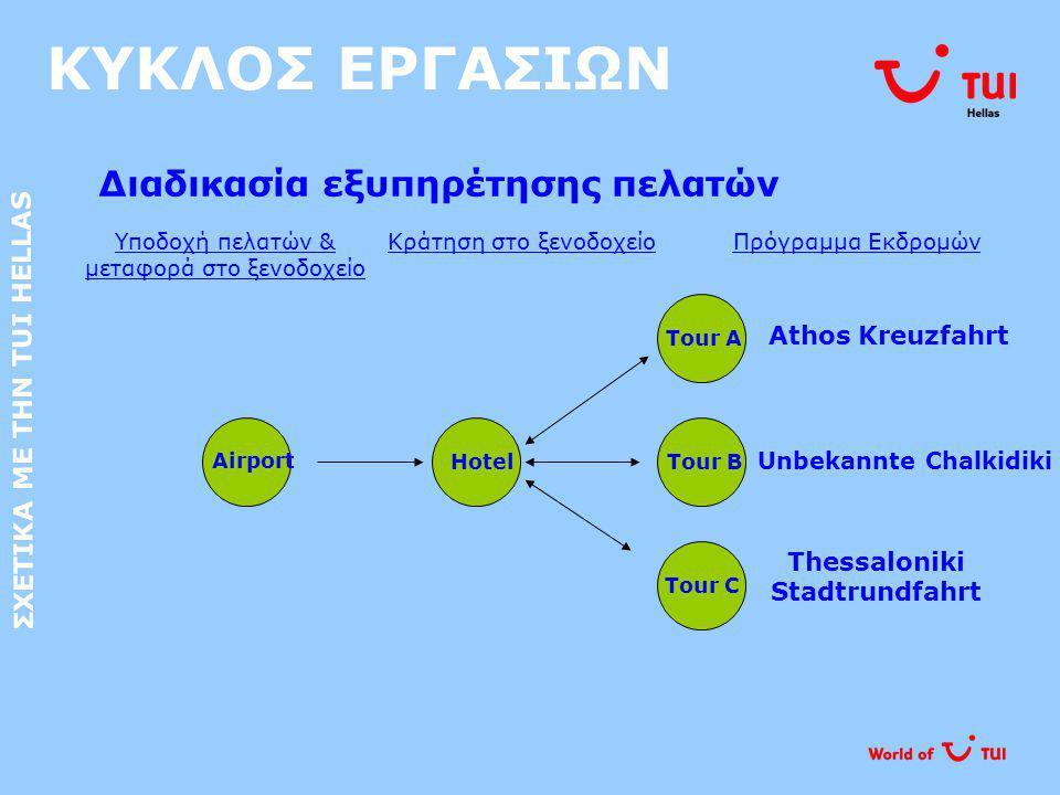 ΚΥΚΛΟΣ ΕΡΓΑΣΙΩΝ Διαδικασία εξυπηρέτησης πελατών ΣΧΕΤΙΚΑ ΜΕ ΤΗΝ TUI HELLAS Airport Hotel Tour C Tour B Tour A Athos Kreuzfahrt Thessaloniki Stadtrundfa