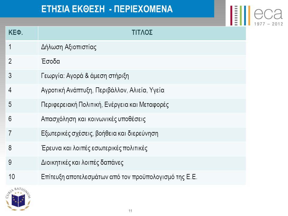 ΚΕΦ.ΤΙΤΛΟΣ 1Δήλωση Αξιοπιστίας 2Έσοδα 3Γεωργία: Αγορά & άμεση στήριξη 4Αγροτική Ανάπτυξη, Περιβάλλον, Αλιεία, Υγεία 5Περιφερειακή Πολιτική, Ενέργεια και Μεταφορές 6Απασχόληση και κοινωνικές υποθέσεις 7Εξωτερικές σχέσεις, βοήθεια και διερεύνηση 8Έρευνα και λοιπές εσωτερικές πολιτικές 9Διοικητικές και λοιπές δαπάνες 10Επίτευξη αποτελεσμάτων από τον προϋπολογισμό της Ε.Ε.