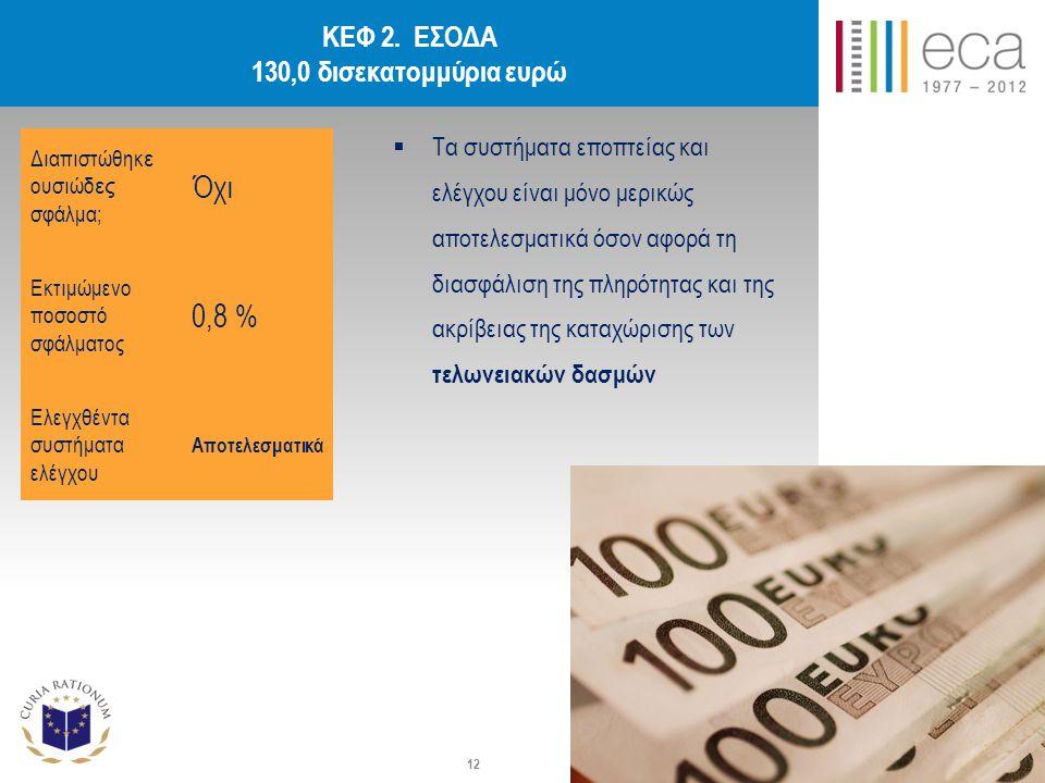 ΚΕΦ 2. ΕΣΟΔΑ 130,0 δισεκατομμύρια ευρώ  Τα συστήματα εποπτείας και ελέγχου είναι μόνο μερικώς αποτελεσματικά όσον αφορά τη διασφάλιση της πληρότητας