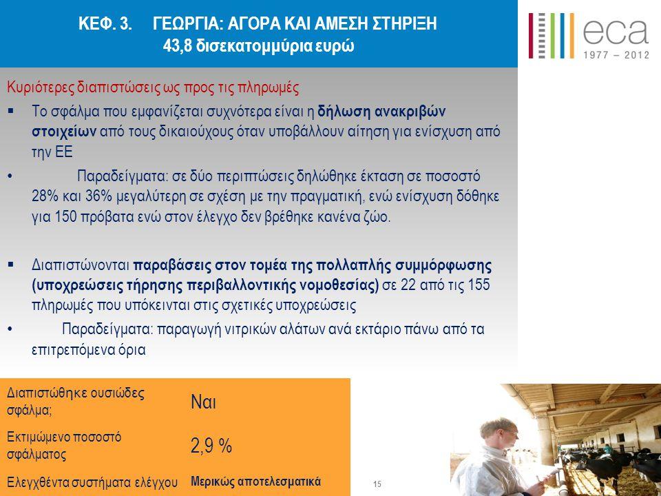 ΚΕΦ. 3. ΓΕΩΡΓΙΑ: ΑΓΟΡΑ ΚΑΙ ΑΜΕΣΗ ΣΤΗΡΙΞΗ 43,8 δισεκατομμύρια ευρώ Κυριότερες διαπιστώσεις ως προς τις πληρωμές  Το σφάλμα που εμφανίζεται συχνότερα ε