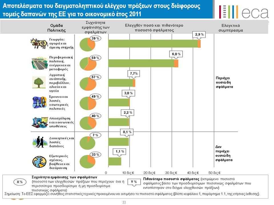 Αποτελέσματα του δειγματοληπτικού ελέγχου πράξεων στους διάφορους τομείς δαπανών της ΕΕ για το οικονομικό έτος 2011 33