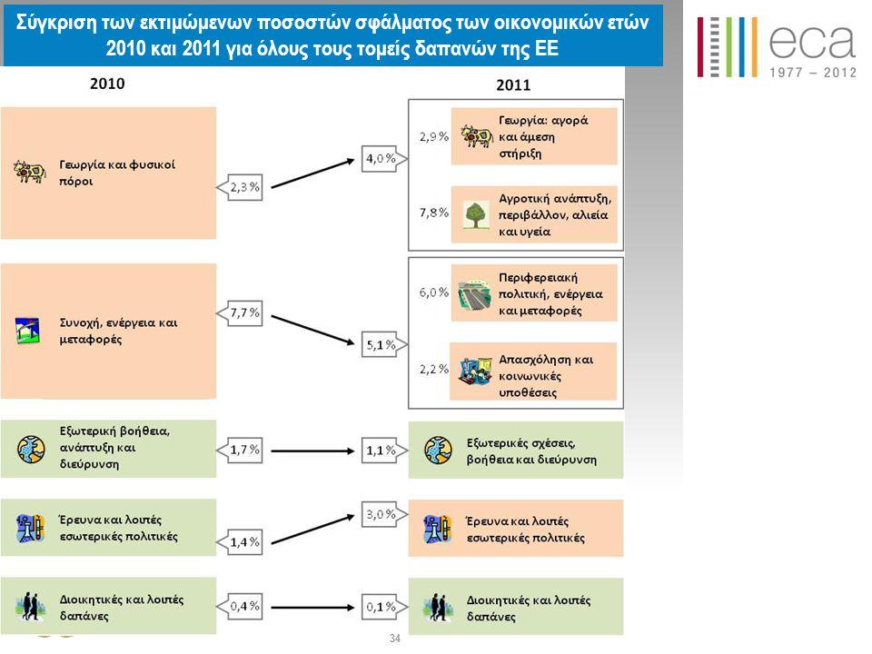 Σύγκριση των εκτιμώμενων ποσοστών σφάλματος των οικονομικών ετών 2010 και 2011 για όλους τους τομείς δαπανών της ΕΕ 34