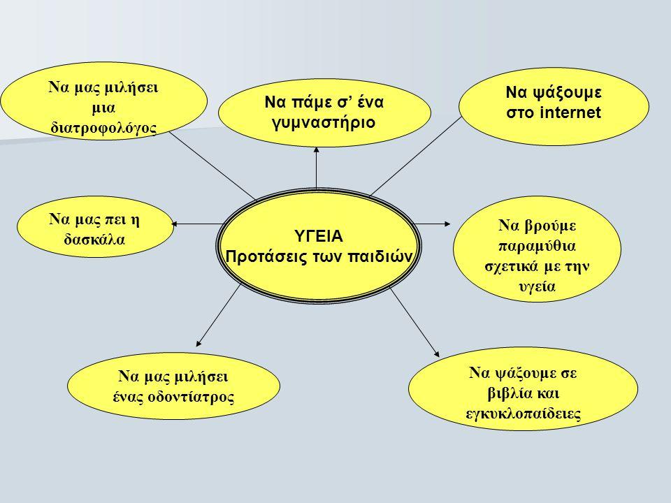 Προγραμματισμός της νηπιαγωγού (με βάση τις ιδέες των παιδιών) Φυσικές Επιστήμες Μαθηματικά Κοινωνική Αγωγή Γλωσσική Αγωγή Μουσική Αγωγή Εικαστική Έκφραση Αναλυτικό Πρόγραμμα Νηπιαγωγείου Συναισθηματική αγωγή Φυσική Αγωγή Αγωγή των Αισθήσεων